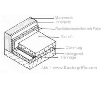 die h ufigsten estricharten holzmann bauberatung. Black Bedroom Furniture Sets. Home Design Ideas